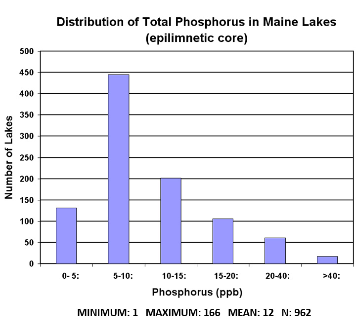 Total Phosphorus Fig 2