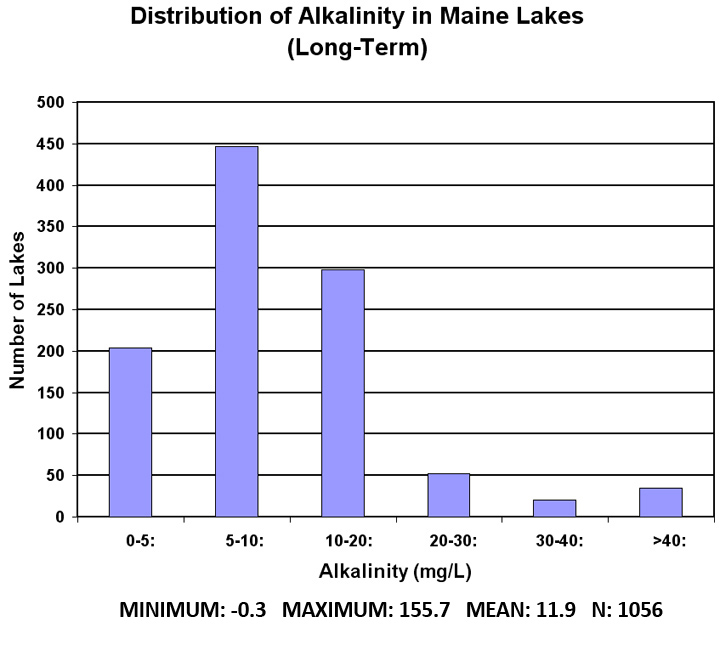 Alkalinity Fig 4